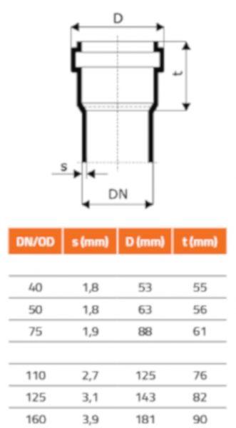 Abflussrohre als Sanitär Rohre DN 70 / DN 75 (HTEM)
